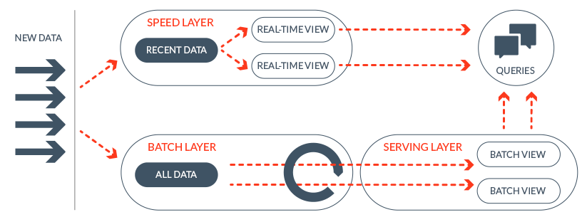 spark does both using its inbuilt library for streaming and map reduce following diagram shows a high level interaction with lambda architecture